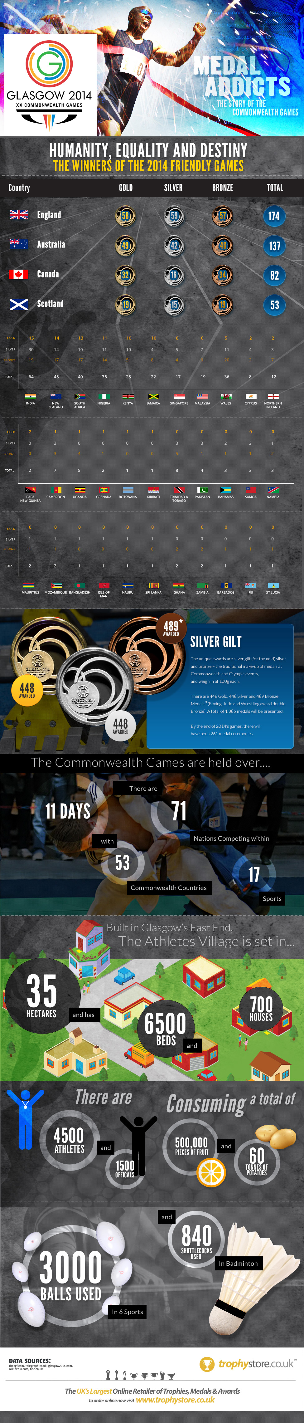 Medal Addicts - Glasgow 2014 Commonwealth Games Infographic
