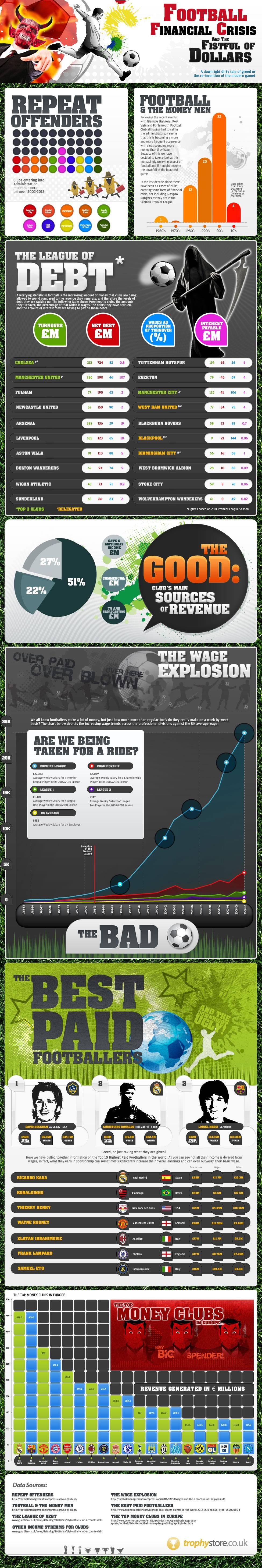 Football Financial Crisis Infographic