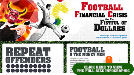 Football Financial Crisis Infographic
